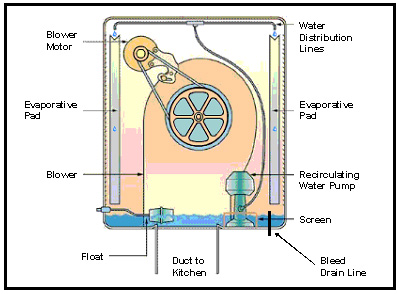 Evaporative cooler schematic