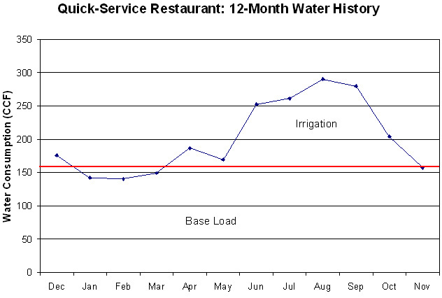 Quick-Service Restaurant: 12 Month Water History