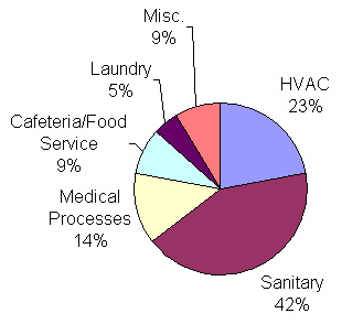 Average Water Use by Category of Facilities Studied pie chart