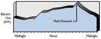 energy use line chart
