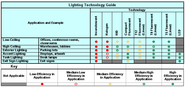 Lighting Technology Specifier's Guide