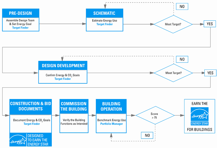 database design process This article will teach the basis of relational database design and explains how to make a good database design explains er modeling, normalization and identifying.