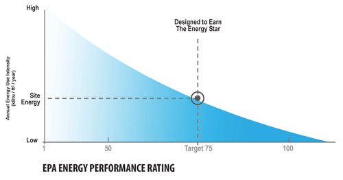 epa energy star logo. EPA ENERGY PERFORMANCE RATING