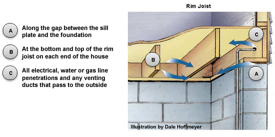 Sealing Your Basement or Crawlspace  sc 1 st  Energy Star & Basement and Crawlspace Air Sealing and Insulating | ENERGY STAR