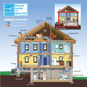 Common Air Leaks and Air Sealing opportunities