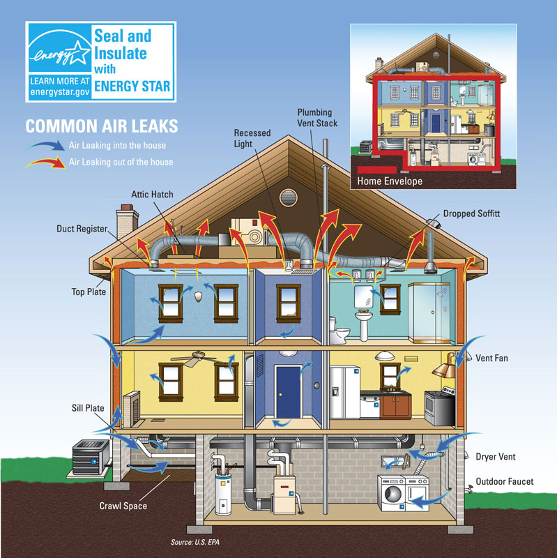 Why seal and insulate energy star for Building the most energy efficient home