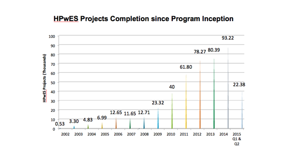 HPwES Projects Completion since Program Inception