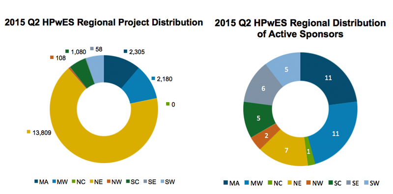Ring charts of 2015 Q2 HPwES Regional Projection Distribution on left and 2015 Q2 HPwES Regional Distribution of Active Sponsors on right