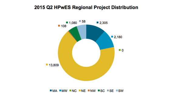 2014 Q2 HPwES Regional Project Distribution