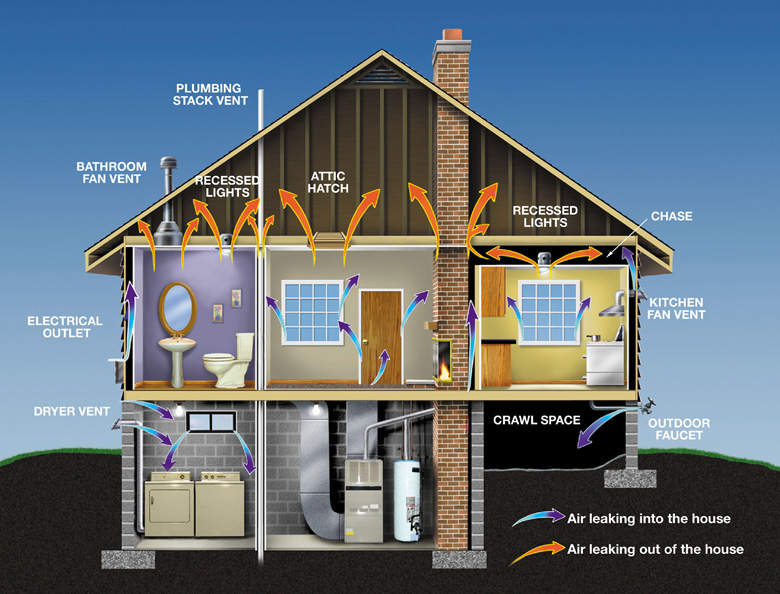 Air Leaks Are The Easiest Most Numerous And Est Way To Decrease Waste