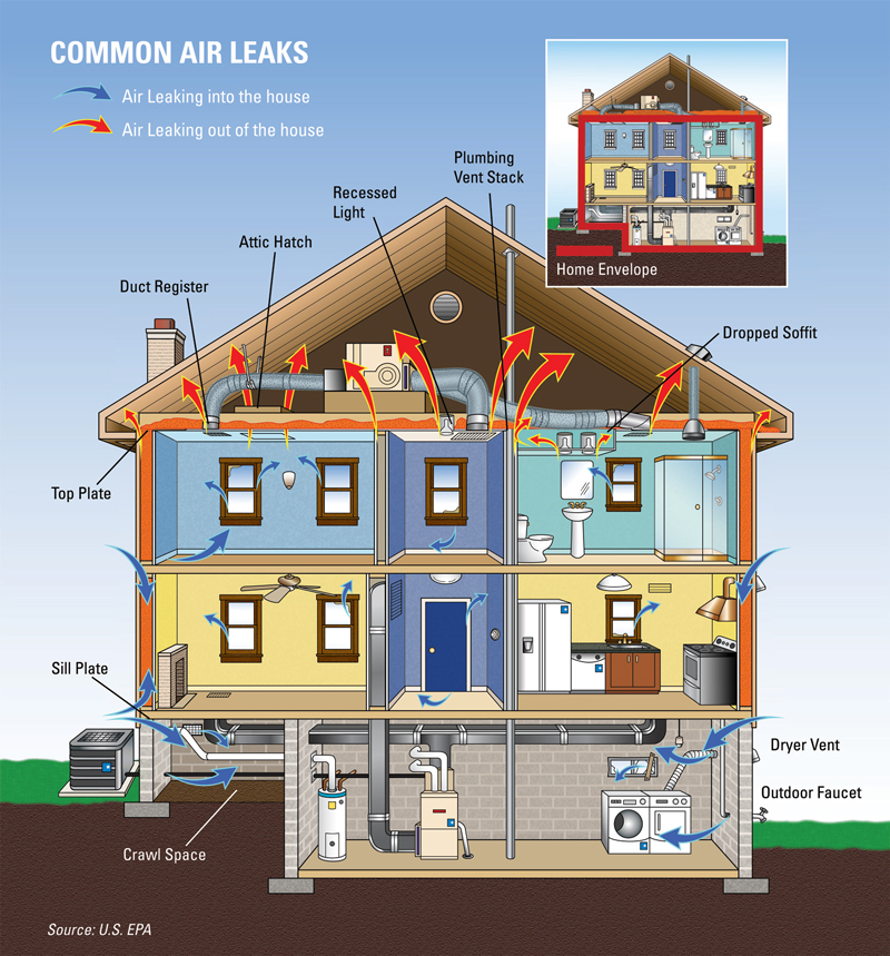 Home house leaks