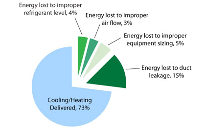 Pie chart: Energy lost to duct leakage is 15%. Energy lost to improper refrigerant level is 4%. Energy lost to improper air flow is 3%. Energy lost to improper equipment sizing is 5%. Cooling/Heating delivered is 73%.