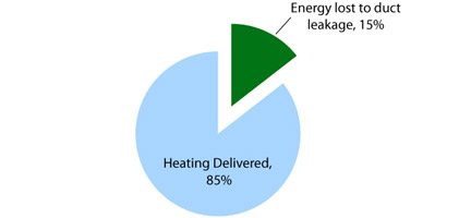 Pie chart: Energy lost to duct leakage is 15%. Heating delivered is 85%.