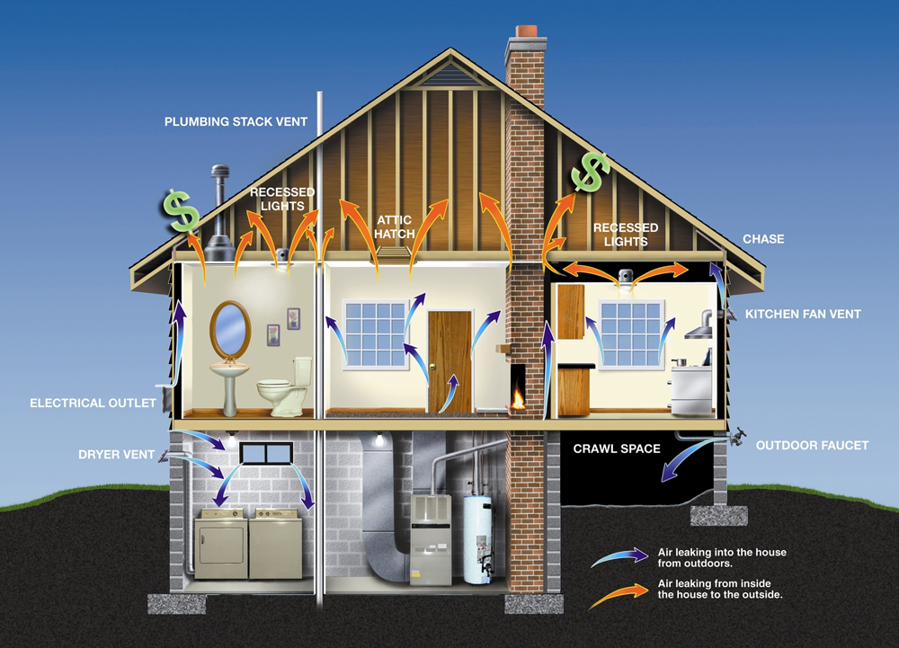 House waste plumbing diagram house get free image about for Energy house
