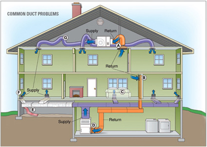 Home duct system schematic, illustrating typical problems