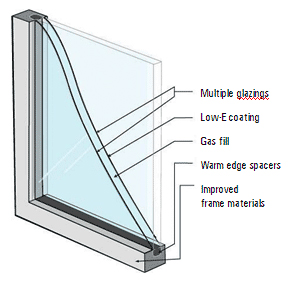 Schematic of energy-efficient window