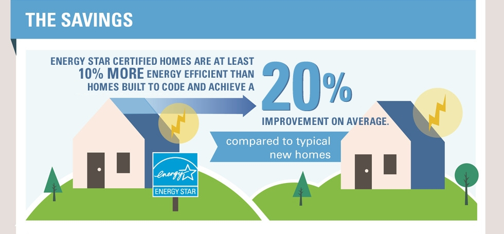 Fact Sheets And Infographics Energy Star