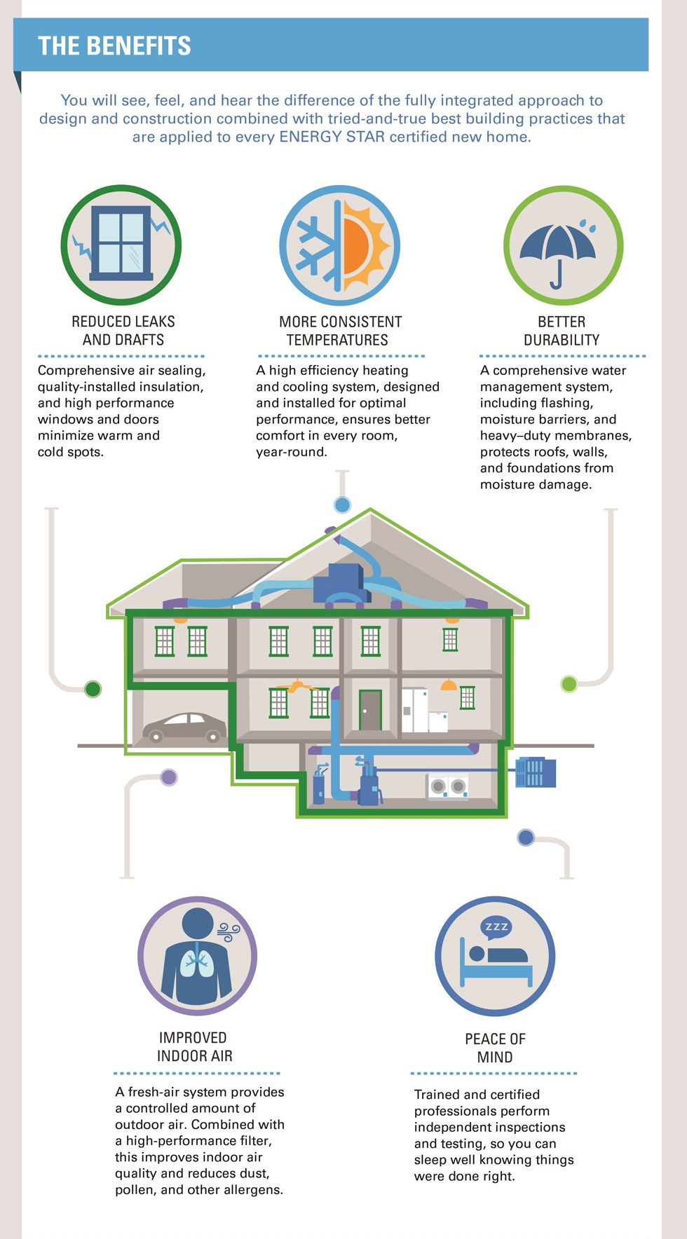 The Benefits of an ENERGY STAR New Home