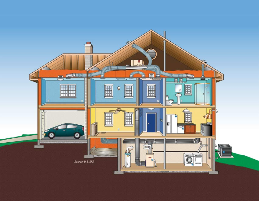 Explore the features energy star for Efficiency house
