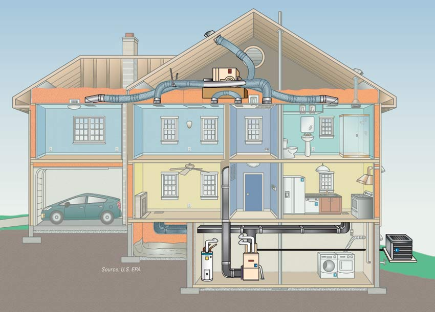 Complete heating and cooling system energy star for Types of home heating