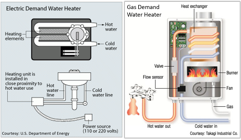 gas water heater diagram energy star sup     sup new homes gas water heater schematic diagram energy star sup     sup new homes
