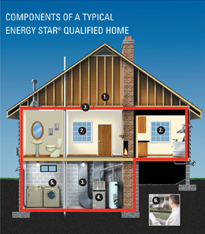 Explore the features energy star for Energy efficient house features