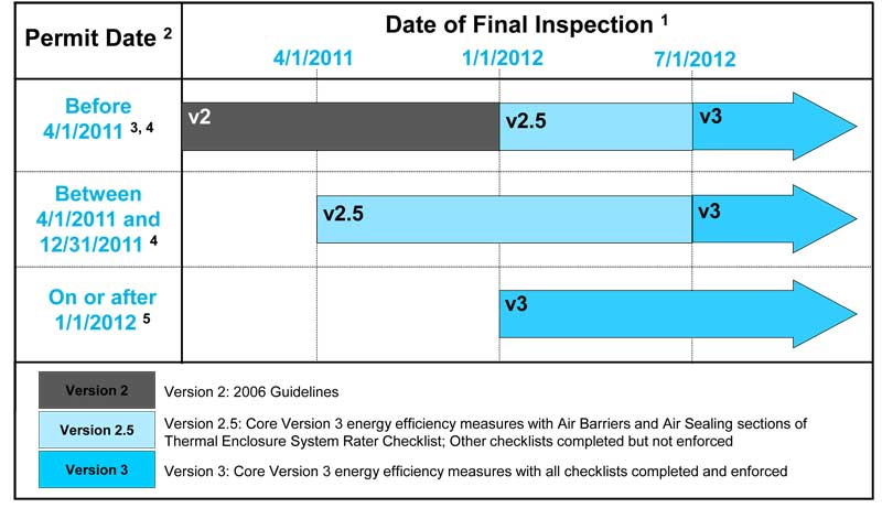Which version of the guidelines should i use energy star for New home construction timeline