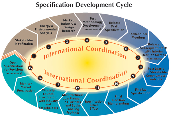 Product Specification Development Cycle