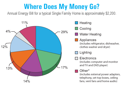Where does my money go? Annual energy bill for a typical single family home is approximately $2200.00