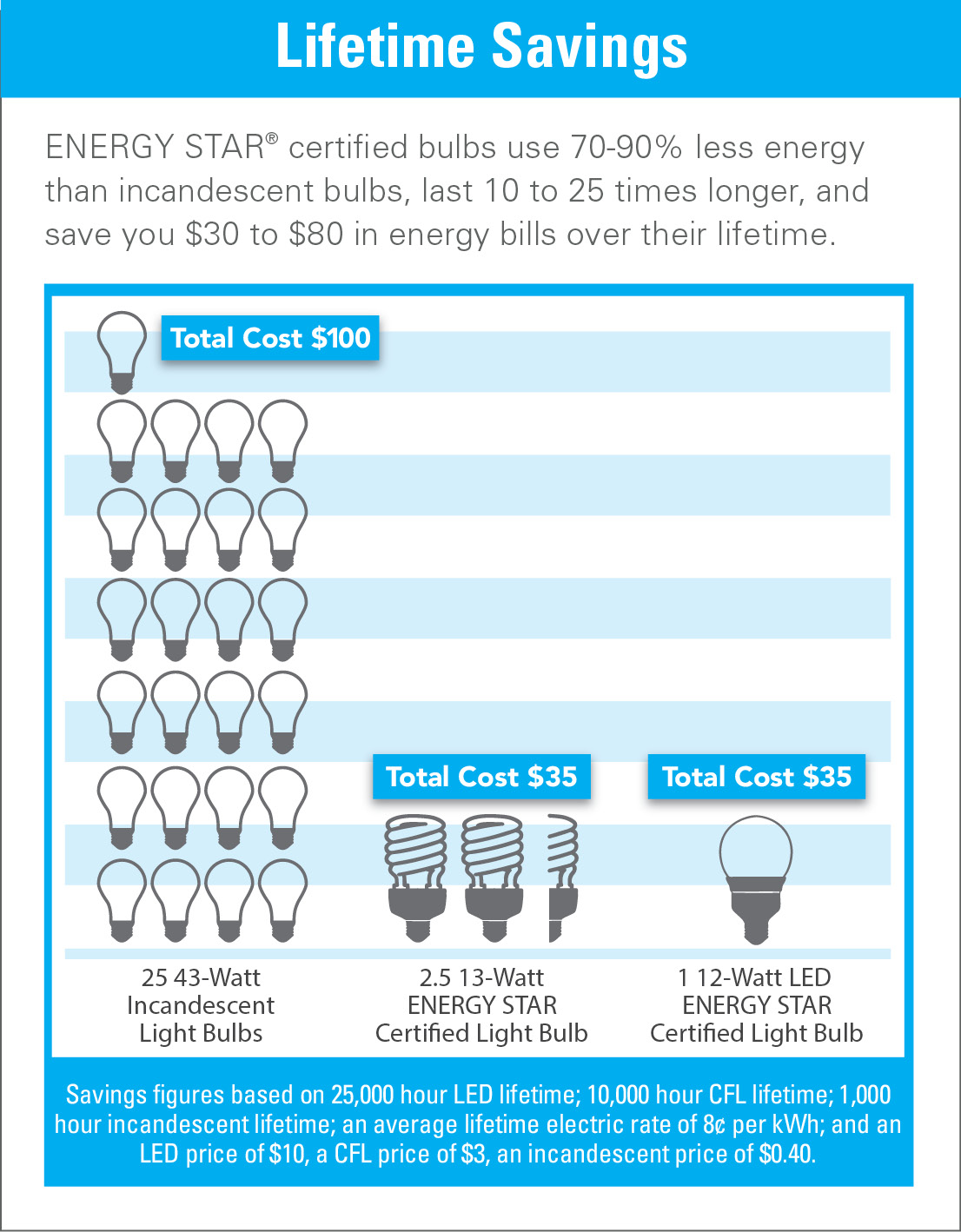 energy bulb savings