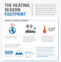 Heating Season Footprint infographic