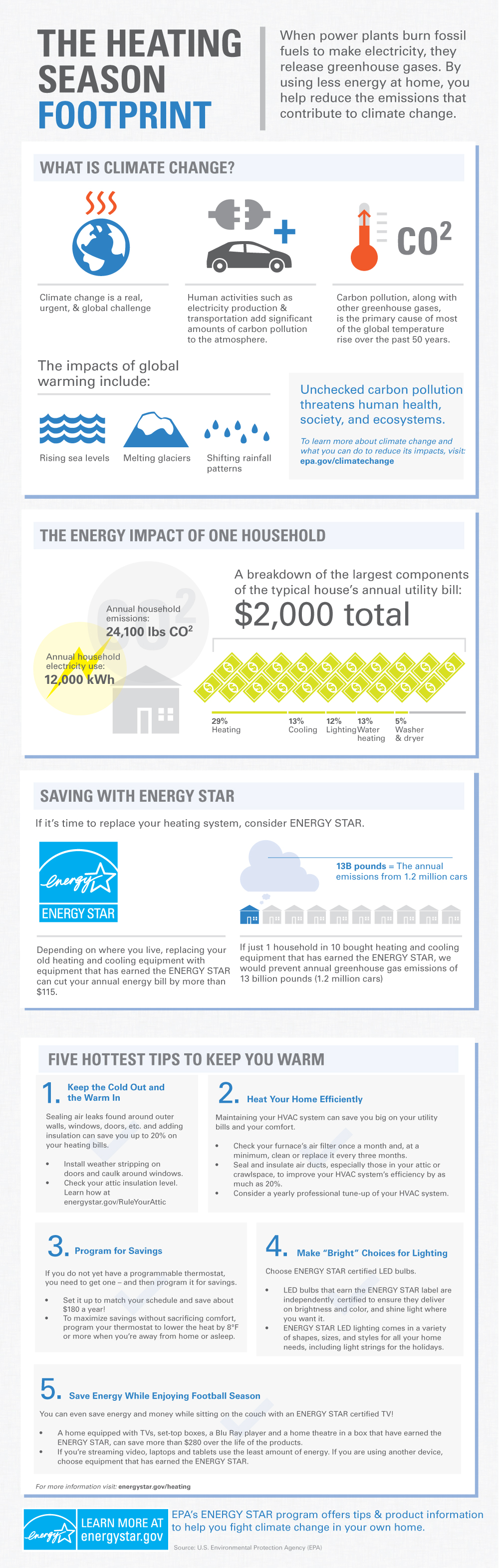 Heating Homes This Winter - New ENERGY STAR Infographic Breaks Down Data