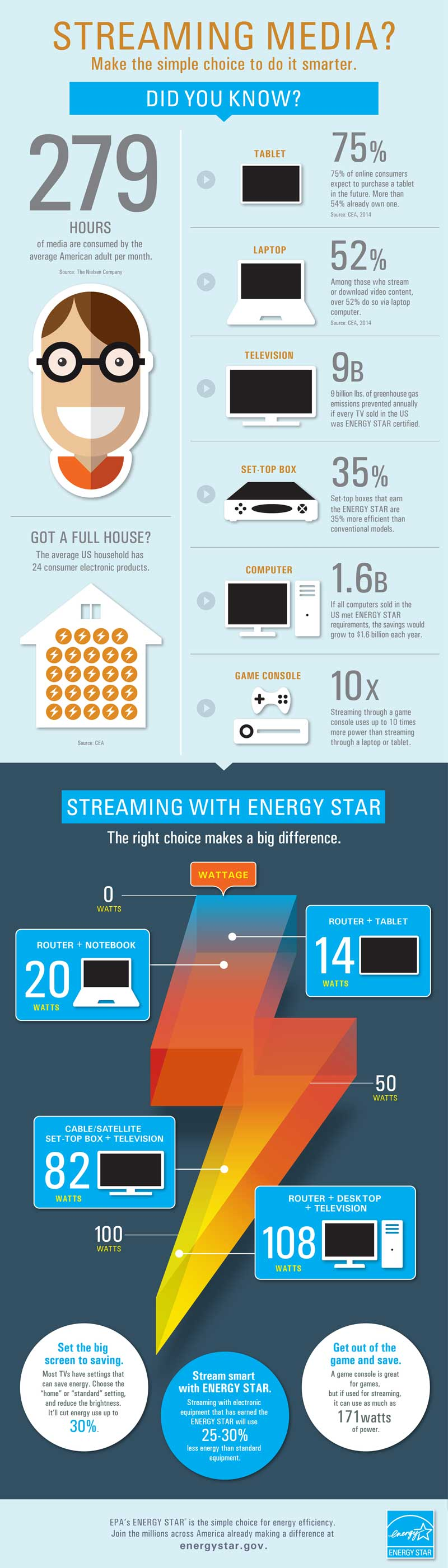 Cutting The Cord Can Be A Power Saver, Too... [Infographic]