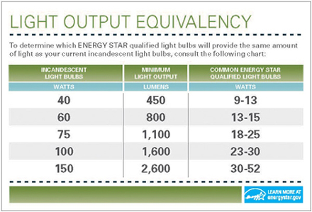 CFL Comparison Chart from Energy Star