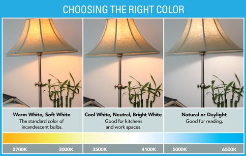 Lightbulb Color Temperature - Energy-Efficient Lighting