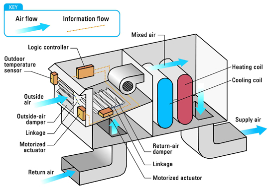 Figure 13 is a diagram of an air-side economizer on a rooftop commercial air conditioning unit that shows how outdoor air can be used directly as supply air to cool a data center.