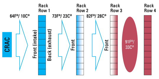 Figure 2 shows poor server row orientation.  Several parallel rows of racks are placed with the same orientation and the hot exhaust air from the first row of racks gets sucked into the 'cool' air intakes of the second row of racks.  With each progressive row, the air temperature increases as hot air is passed from one row of servers to the next.