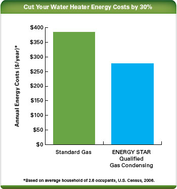 Gas Condensing Water Heaters Annual Energy Costs
