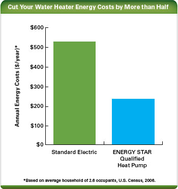 Heat Pump Water Heaters Annual Energy Costs