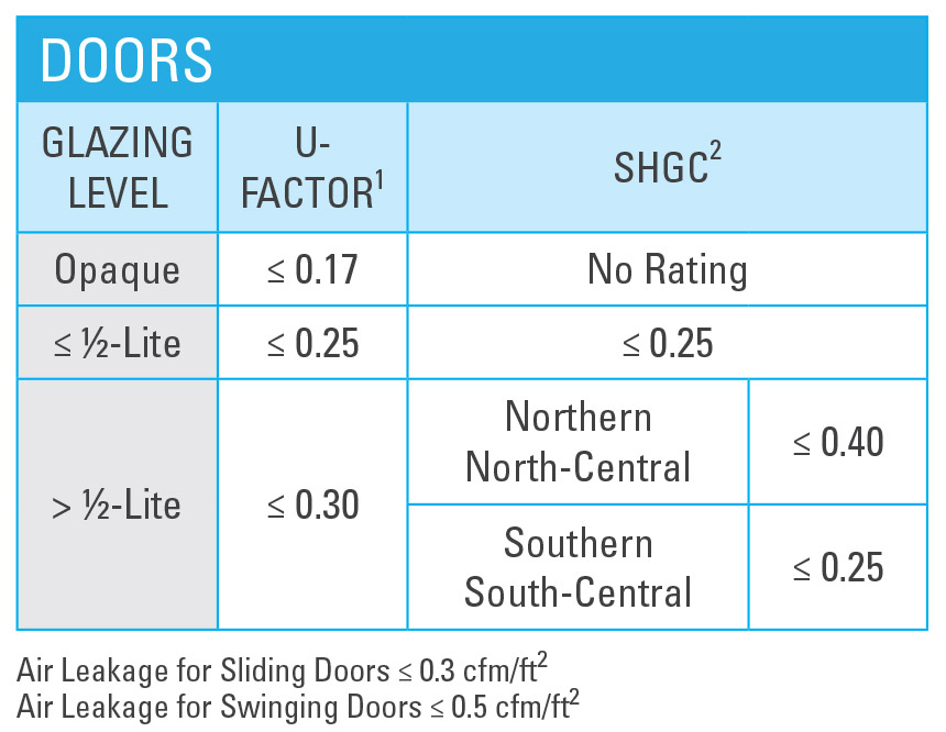 What makes it energy star energy star for Door u value calculator