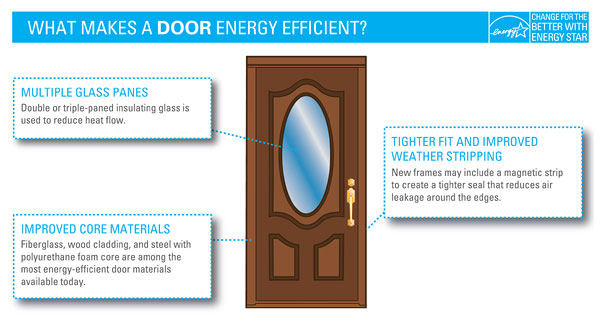 What Makes a Door Energy Efficient?