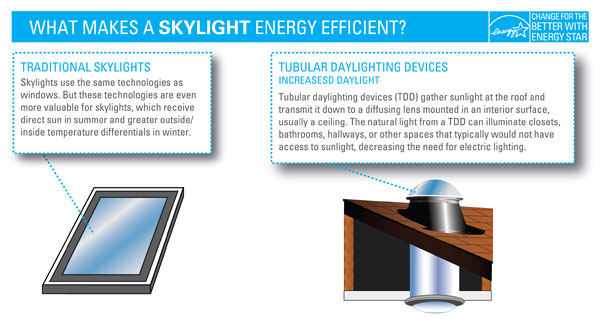 What Makes a Skylight Energy Efficient?