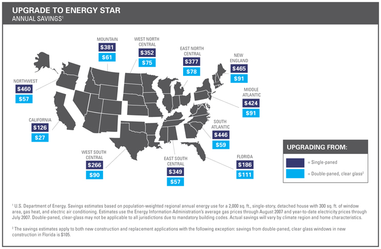 Save money and energy choose energy star qualified for Energy windows