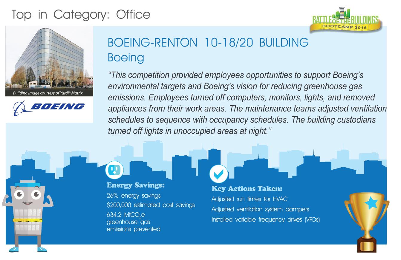 Boeing Renton Building