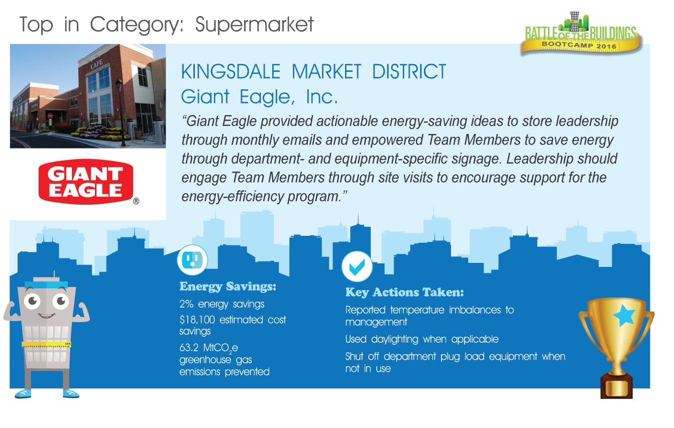 Kingsdale Market BOOTCAMP winner