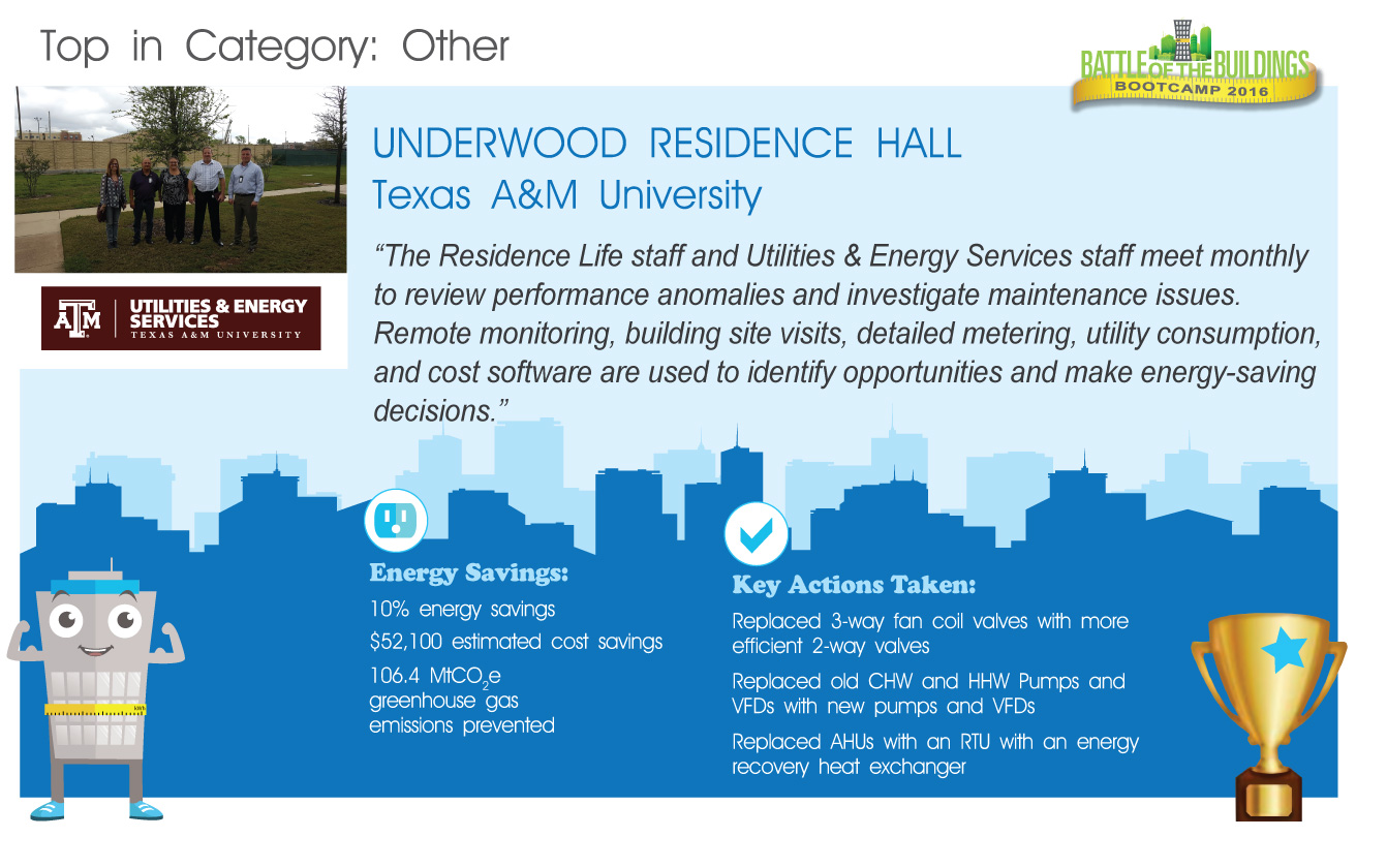 Underwood Residence Hall BOOTCAMP winner