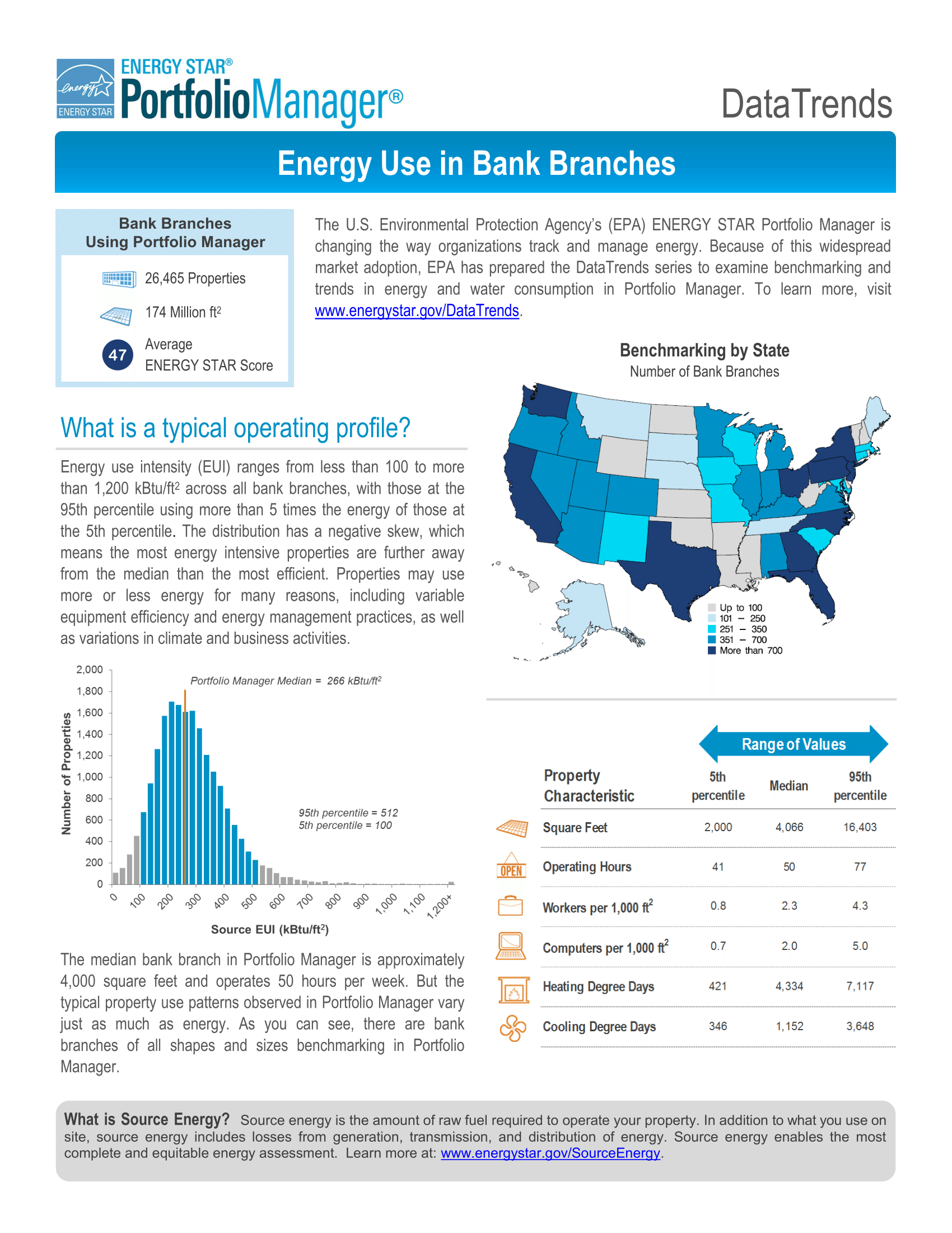 DataTrends: Energy Use in Banks