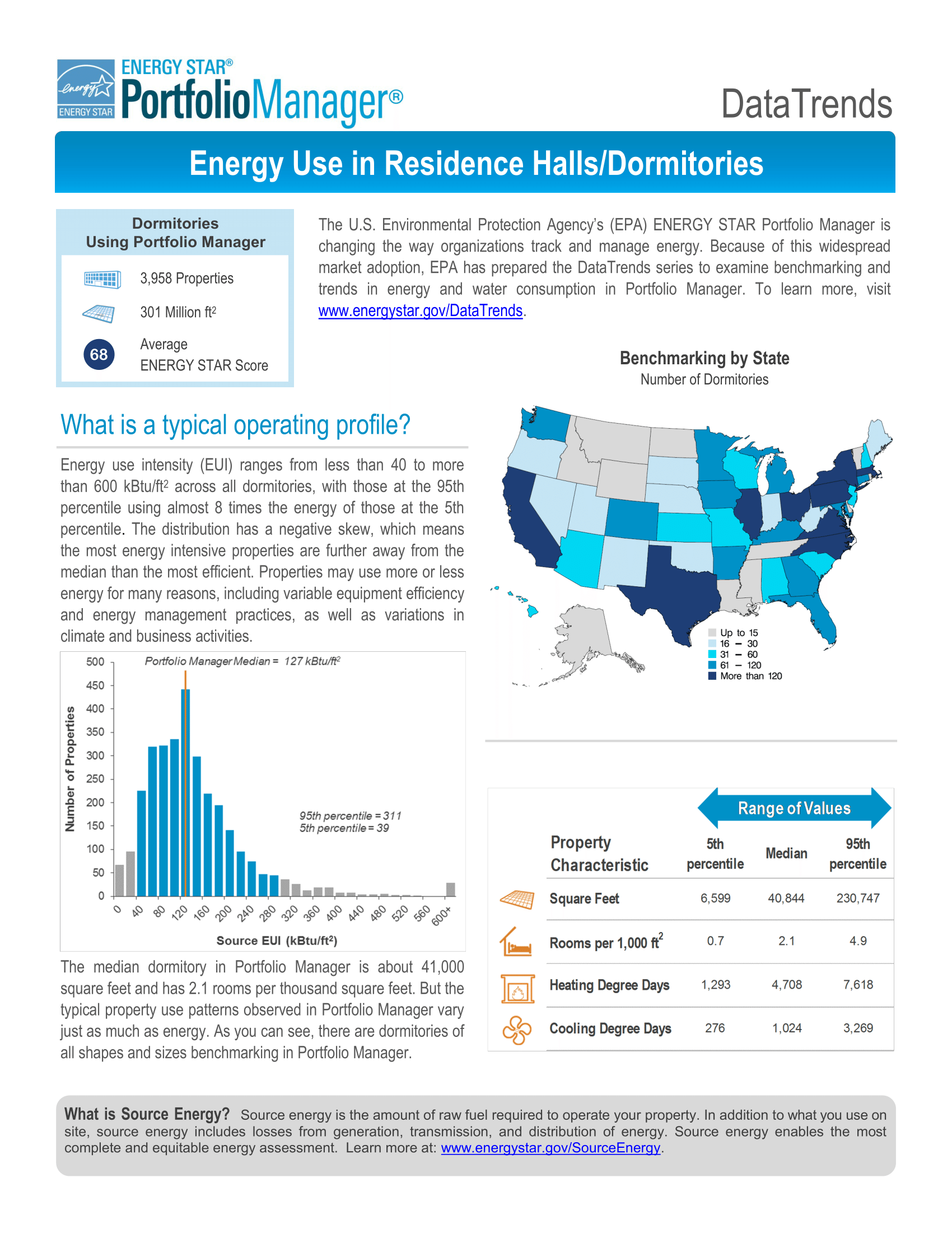 Energy Use in Residence Halls / Dormitories