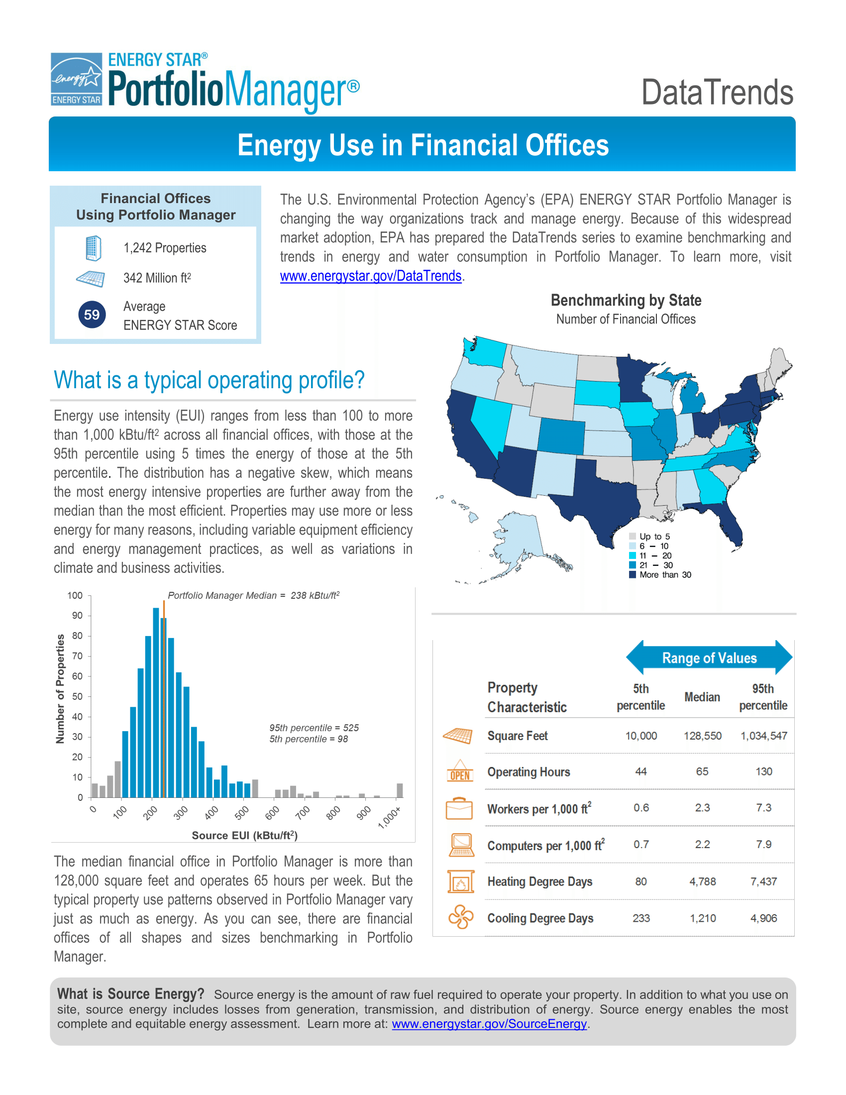 DataTrends: Energy Use in Financial Offices
