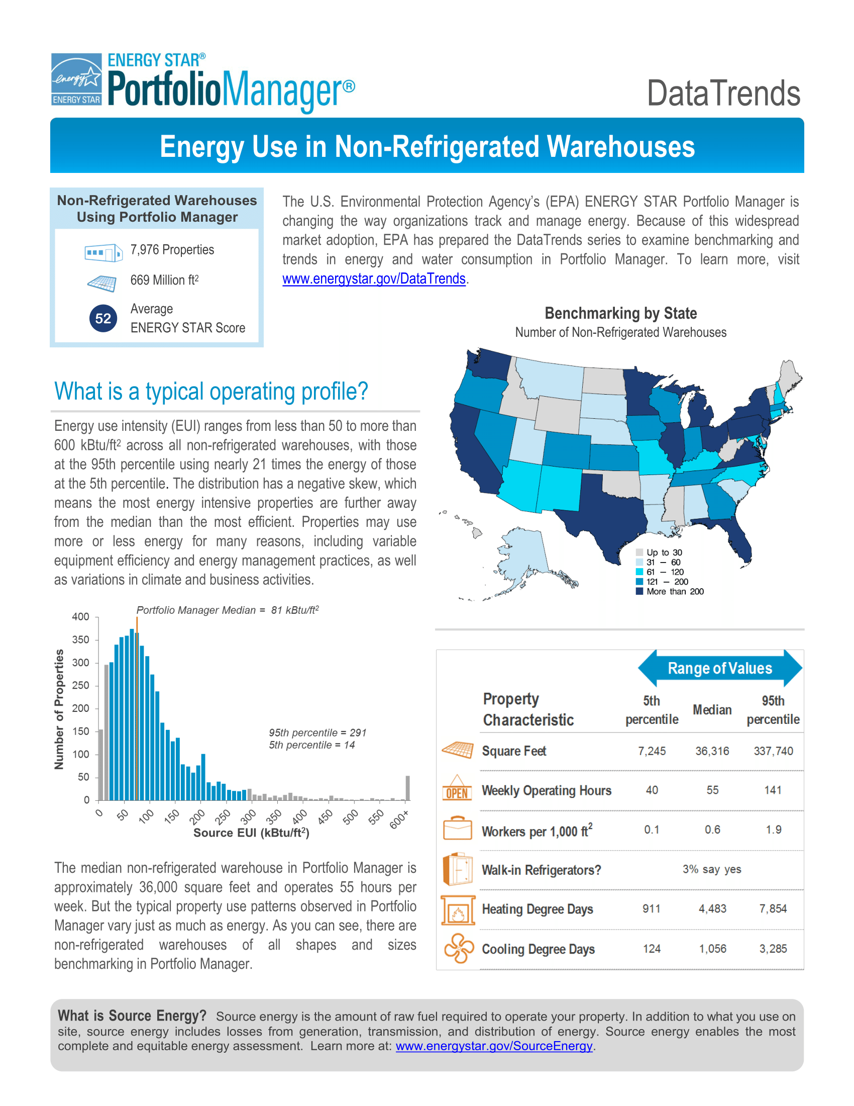 DataTrends: Energy Use in Non-Refrigerated Warehouses